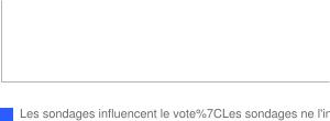 Sondages politiques : influencent t-ils le vote des électeurs ?